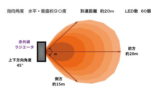 赤外線補聴の特長